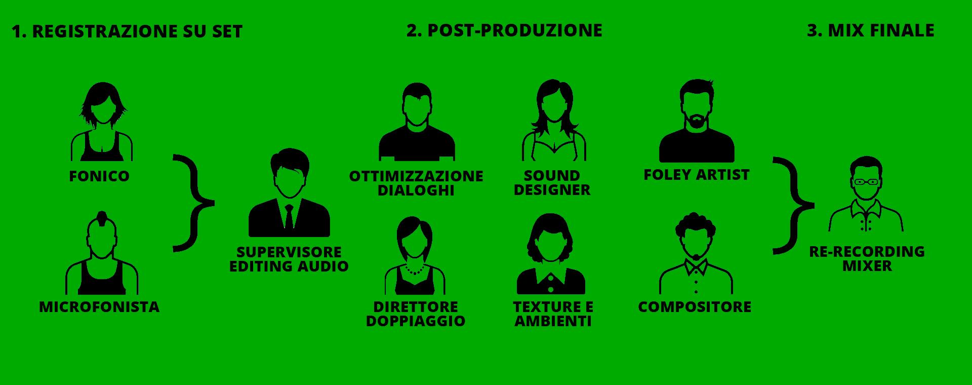 ruoli-AUDIO-in-CINEMA